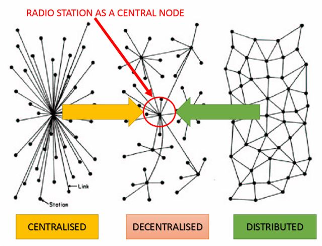 NETWORKS AND RADIO